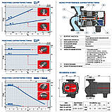 Электронасос для системы отопления Pedrollo DHL 25-60/180, фото 4