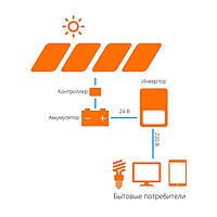 Автономные солнечные станция для дома