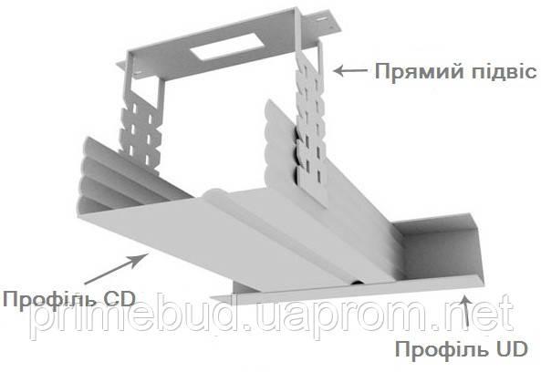 Кріплення гіпсокартону на стелі