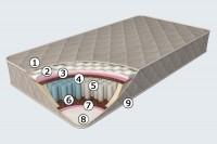 Ортопедический матрас Sensitiv