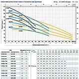 Многоступенчатый насос центробежный Pedrollo FCRm 90/7, фото 6
