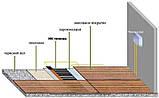 Тепла підлога інфрачервона плівка In-Therm Т-310 150 Вт/м. кв. ширина 1 м під ламінат, паркет Корея, фото 2