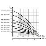 Водолій БЦПЕ 0,5 - 50 У - Насос занурювальний свердловинний, фото 2