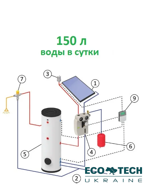 Гелиосистема на основе плоского всесезонного солнечного коллектора (150 л воды в сутки)