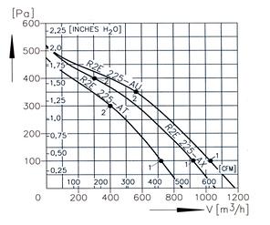 Вентилятор даховий радіальний (відцентровий) КВЦ1, фото 2