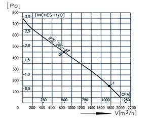 Вентилятор крышный радиальный (центробежный) КВЦ3, фото 2