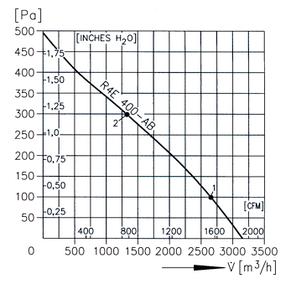 Вентилятор даховий радіальний (відцентровий) КВЦ5, фото 2