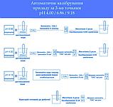 РН метр PH-02- 0.00-14.00 ph с точностью 0,01 с автоматической калибровкой, фото 7