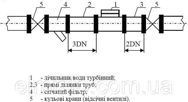 Монтажная схема для промышленных счетчиков холодной воды Apator PoWoGaz MWN