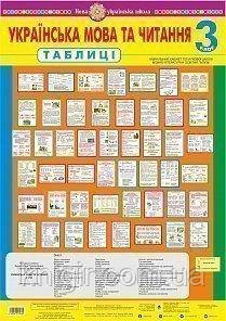 Українська мова та читання 3 клас (42плаката)