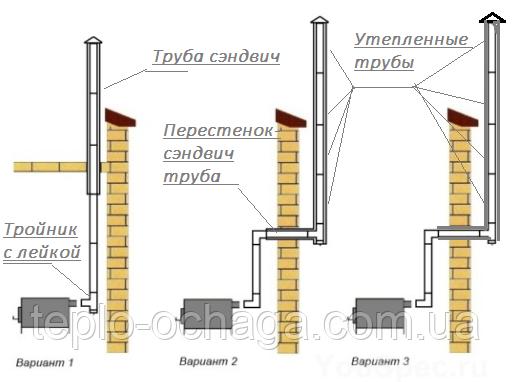 дымоход для булерьяна варианты
