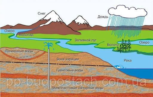О грунтовых водах и их влиянии