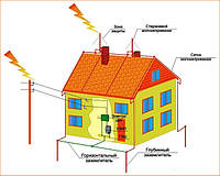 Проектирование  молниезащиты и системы заземления