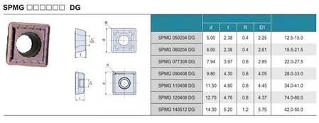 SPMG060204 Твердосплавная пластина сменная для сверла, фото 2