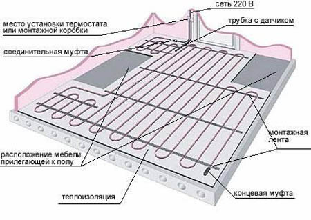 Расчет стоимости электрического теплого пола