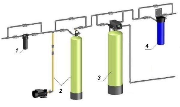 Оборудование для очистки воды (Фильтры для воды)