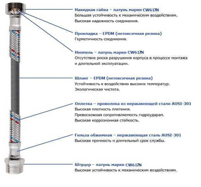 """Шланг нержавеющая сталь SOLOMON 1/2""""х1/2"""" НВ 0,5м. HS31"""