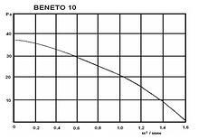 Осевой вентилятор Турбовент Бенето 10, фото 3