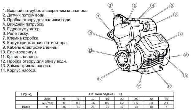 Насосна станція Optima IPS-1 SMART