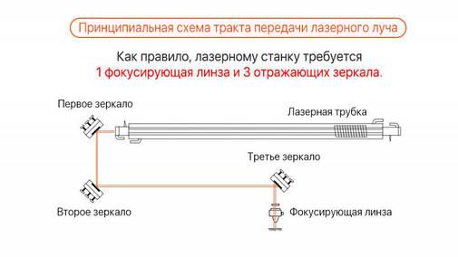 Линза фокусирующая для лазерного станка 20мм f/38.1мм ZnSe Cloudray, фото 2