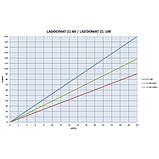 """Laddomat 21-60 (53°С, 1 1/4"""") - Термосмесительный узел, фото 2"""