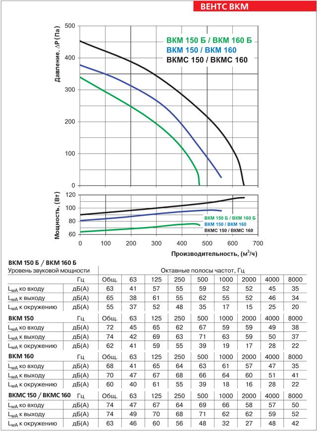 Аэродинамические характеристики круглого канального вентилятора VENTS VKM 150