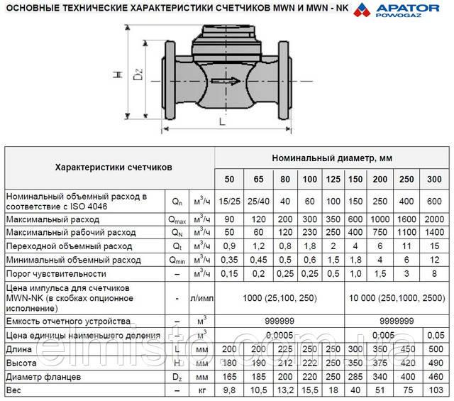 технические характеристики счетчиков воды Apator Powogaz MWN 130-65 (ГВ) Ду 65