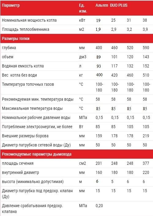 Технические характеристики котлов Альтеп DUO PLUS 15-38 кВт  (Фото)