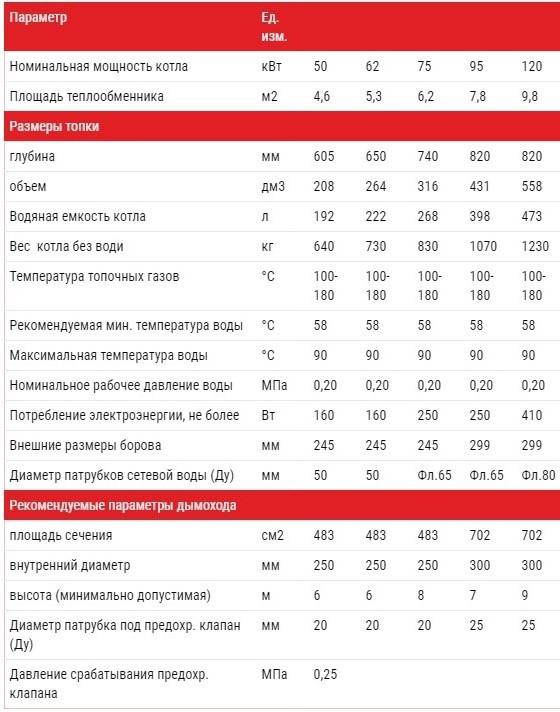 Технические характеристики котлов Альтеп DUO PLUS 50-120 кВт  (Фото)