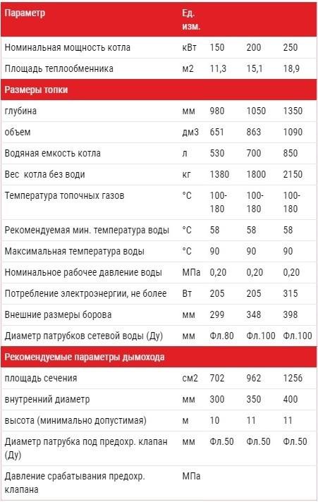 Технические характеристики котлов Альтеп DUO PLUS 150-250 кВт  (Фото)