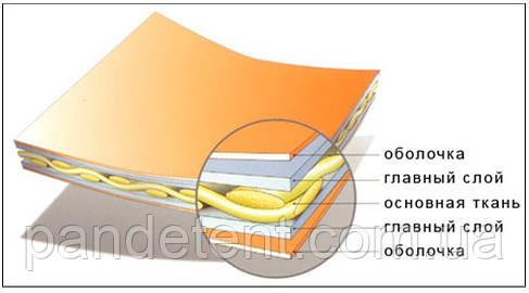 Ткань ПВХ белая, на крушу сдвижную, фуру-Бельгия 650 г/м²  водо-моростойкая тентовая, фото 2