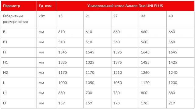 Габаритные размеры котлов Альтеп DUO UNI PLUS 15-40 кВт  Фото-2