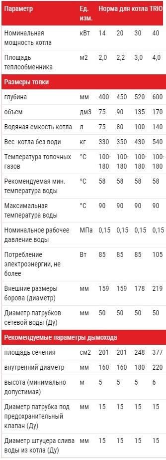 Технические характеристики Котел Альтеп TRIO UNI PLUS 14-40 кВт (Фото)