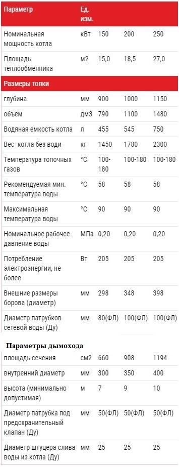 Технические характеристики Котел Альтеп TRIO UNI PLUS 150, 200, 250 кВт  (Фотка)