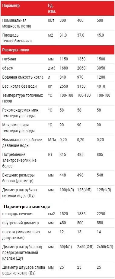 Технические характеристики Котел Альтеп TRIO UNI PLUS 300, 400, 500 кВт  (Фотка)