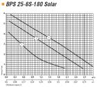 "Насос циркуляционный ""Насосы+"" BPS32-8S-180 Solar, фото 4"