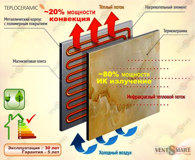 Конструкция керамических ИК обогревателей Теплокерамик ТСМ (с магнезитовой плитой)