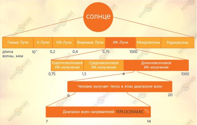 Диапазон длин волн ИК излучения керамических электрообогревателей Teploceramic