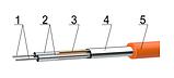 Нагревательный кабель WOKS-18 2430 Вт (136м), фото 6