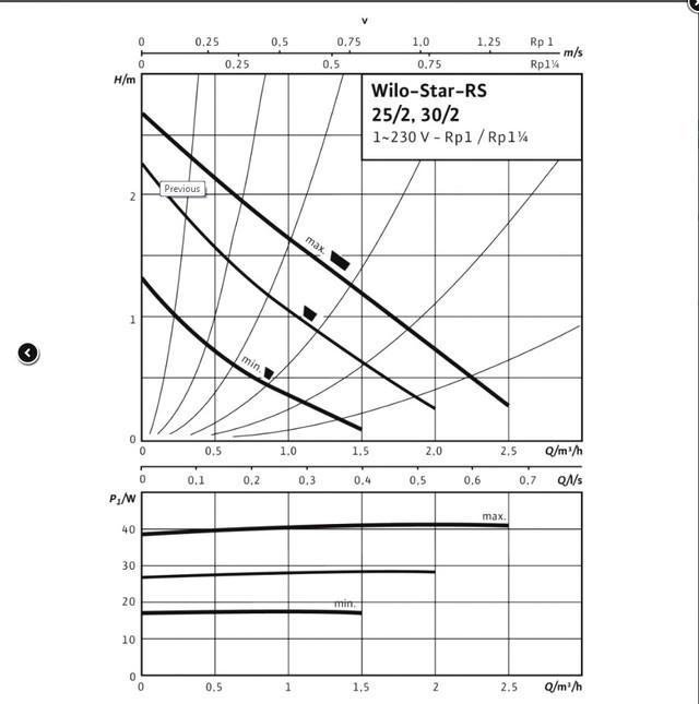 График напор производительность Wilo Star-RS 25/4 130 мм
