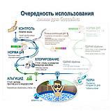 Альгекс, таблетки , поплавок - Химия для бассейна «Аква База 4в1» IntexPool 80500, для бассейнов до 366 (MINI, фото 4