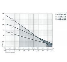 Скважинный насос SPRUT 3SKm 100 + кабель15м + пульт управления глубинный насос напор 66м, 1000Вт, фото 3