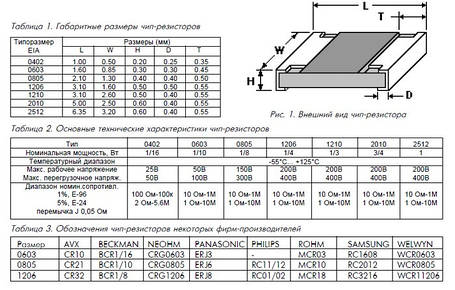 Резистор smd 0805 (чип) 300 Ом (10шт), фото 2