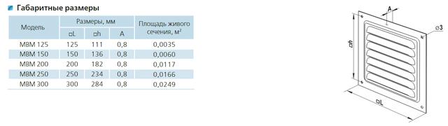 Приточно-вытяжные решетки металлические однорядные Серия ВЕНТС МВM