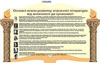 Этапы развития классической литературы. Стенд для кабинета украинской литературы