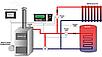 Автоматика для котла TECH ST-28 светодиодный дисплей с датчиком температуры и защитой от перегрева, фото 2