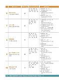 HSK Standard course 1 Textbook Учебник для подготовки к тесту по китайскому языку первого уровня, фото 5