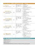 HSK Standard course 1 Textbook Учебник для подготовки к тесту по китайскому языку первого уровня, фото 6
