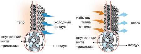 Термобельё Термопроф Тип: 1 (XL), фото 2