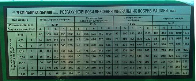 Таблица для удобрений МДВ-1200